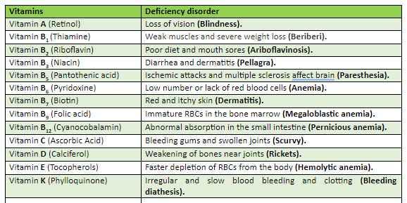 Vitamins In Hindi नाम, प्रकार, चार्ट और कार्य की पूरी जानकारी